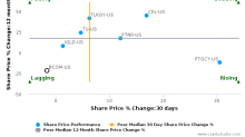 B Communications Ltd. breached its 50 day moving average in a Bearish Manner : BCOM-US : January 9, 2017