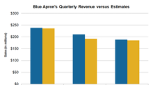 How Do Blue Apron's 4Q17 Revenue Numbers Stack Up?