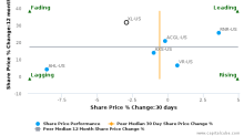 XL Group Ltd. breached its 50 day moving average in a Bearish Manner : XL-US : August 18, 2017