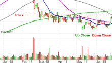 3 Big Stock Charts for Monday: State Street, Cisco and Walmart