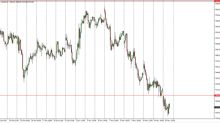 FTSE 100 Index Price Forecast November 16, 2017, Technical Analysis