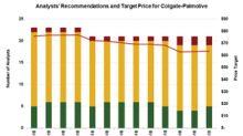 Goldman Sachs Upgraded Colgate-Palmolive Stock