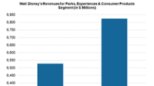 How Theme Parks Are Fueling Disney's Revenue