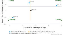 Johnson Matthey Plc breached its 50 day moving average in a Bullish Manner : JMAT-GB : June 14, 2017
