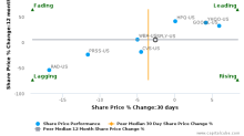 Shutterfly, Inc. breached its 50 day moving average in a Bullish Manner : SFLY-US : June 2, 2017