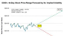 Forecasting Cabot Oil & Gas's Stock Price