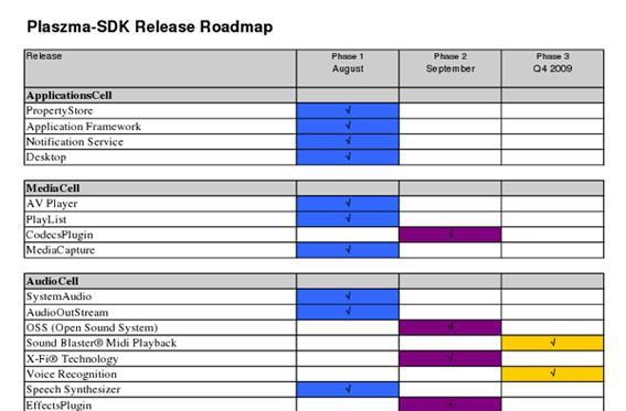 Zii EGG SDK roadmap revealed, some important features not coming until end of year