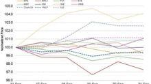 OKE, ETE, MPLX, PAA: How Top Midstream Stocks Fared Last Week