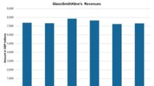 Analyzing GlaxoSmithKline's Revenue Trends