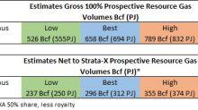 Strata-X Energy Project Venus Update - Prospective Gas Resources