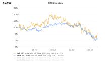 Bitcoin, Ether Options Markets Pare Bearish Bias