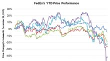 How Have FedEx Shares Performed in 2018?