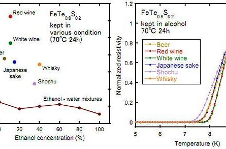 Japanese doctor turns hot toddy into superconductor catalyst