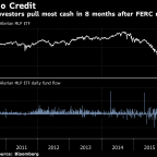 U.S. Pipeline Fund Hit by its Third-Largest Outflow