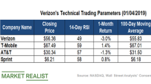 What Verizon's Technical Levels Indicate
