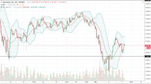 DAX Index Price Forecast March 8, 2018, Technical Analysis
