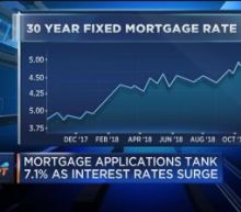 Mortgage applications tank 7.1% as interest rates surge