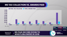 The IRS paid whistleblowers a record $312M in 2018