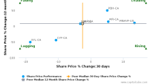 High Liner Foods, Inc. breached its 50 day moving average in a Bearish Manner : HLF-CA : May 11, 2017