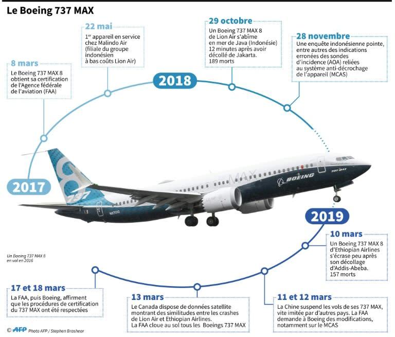 Boeing 737 MAX: de son envol aux accidents, chronologie d'une crise