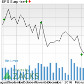 Is a Surprise Coming for Aetna (AET) This Earnings Season?