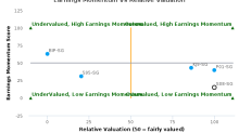 Singapore Post Ltd. breached its 50 day moving average in a Bearish Manner : S08-SG : December 4, 2017