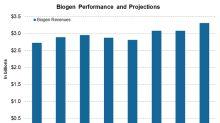 Biogen: How It Performed in 4Q17