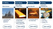What to Expect from U.S. Steel Corporation's Outlook