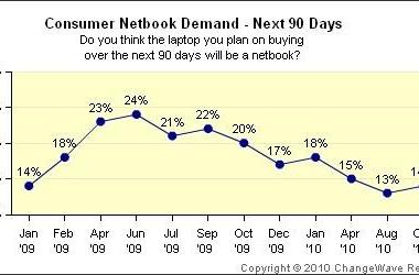 Netbook demand plummets while shoppers snap up iPads