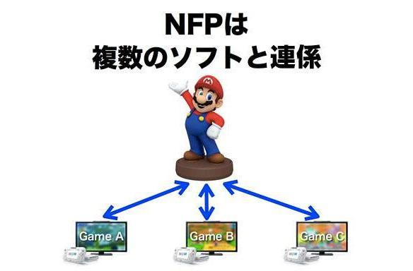 Nintendo plans new NFC figures and games in a bid to rescue the Wii U