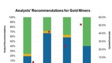 Which Gold Miners Do Analysts Love after Q3 2018 and Why?