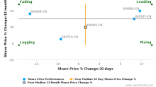 Guangzhou Devotion Thermal Technology Co., Ltd. breached its 50 day moving average in a Bearish Manner : 300335-CN : June 23, 2017
