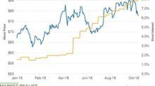 Marathon Petroleum: Analyzing the Short Interest