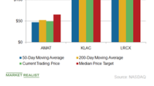 What Technical Analysis Says about AMAT and Its Peers