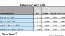 What Do Miners' Correlation Readings Indicate?