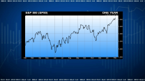 Confidence Will Drive S&P 500 to 1700: Paulsen
