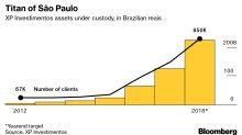 This Upstart Brokerage Inspired by Charles Schwab Is Changing the Way Brazil Invests