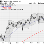 4 Big-Cap Tech Stocks Getting Slammed