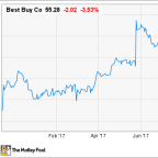 Is Best Buy Stock a Buy After Earnings?