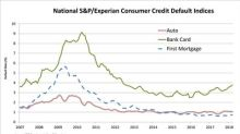 S&P/Experian Consumer Credit Default Indices Show Bank Card Default Rates Higher For Fourth Consecutive Month In March 2018