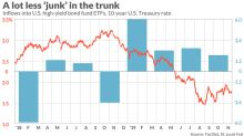 Junk bonds: the on-again, off-again love affair cools again for ETF investors