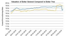 How Dollar General's Valuation Stacks Up against Dollar Tree's