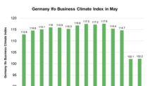 German Ifo Business Climate Was Flat in May
