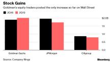 Goldman Stock Traders Buck Wall Street Trend on Revenue Jump
