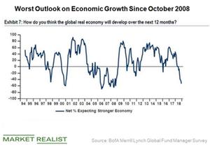 Are Investors Unprepared for the Next Downturn?