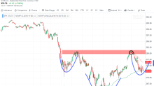 Getting technical: AlphaTrends SPYs on bulls and bears with anchored VWAP