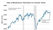 What's Driving Consumer Goods and Material Orders Higher?