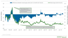 Analyzing the Natural Gas Futures Market
