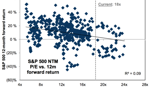 Valuations are terrible at predicting returns