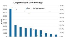 Goldman Sachs Is Bullish on Gold in 2019